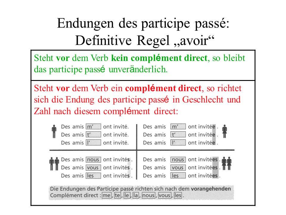 """Endungen des participe passé: Definitive Regel """"avoir"""