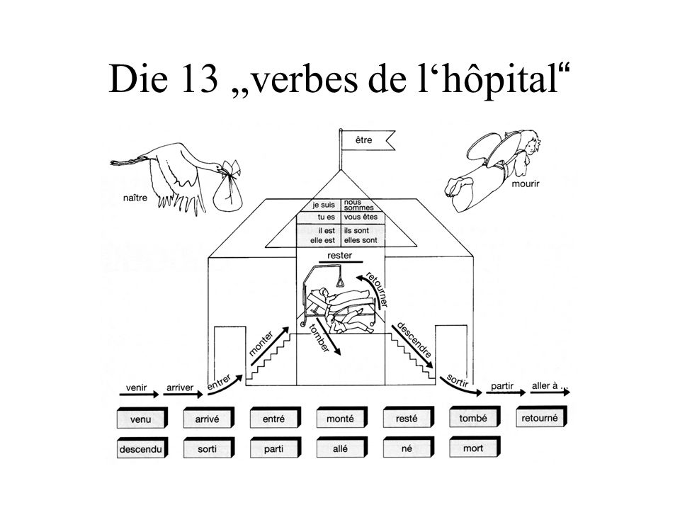 "Die 13 ""verbes de l'hôpital"