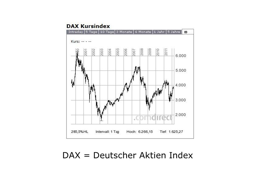 DAX = Deutscher Aktien Index