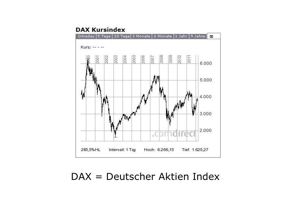 DAX = Deutscher Aktien Index