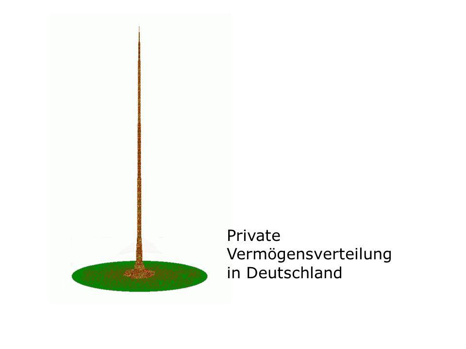 Private Vermögensverteilung in Deutschland