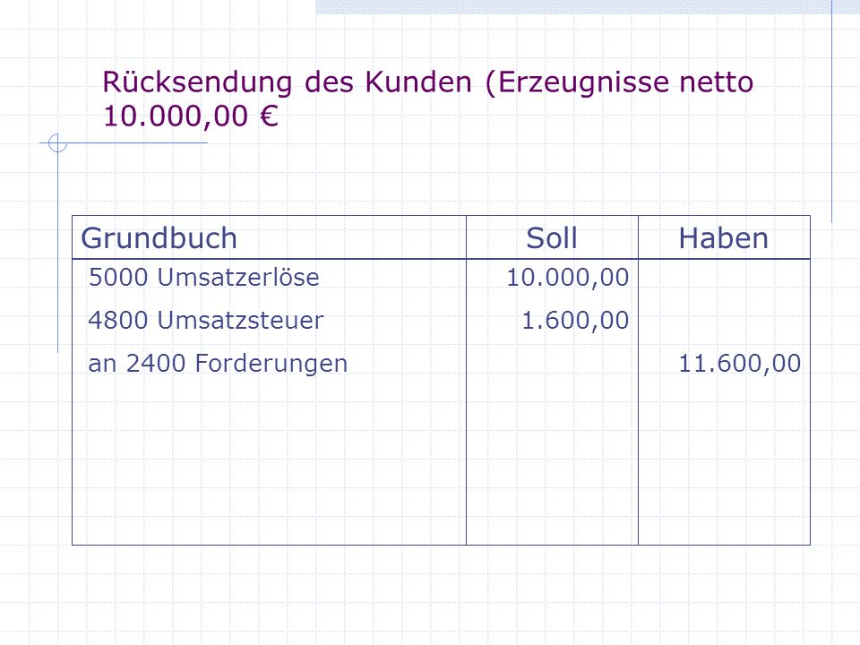 Rücksendung des Kunden (Erzeugnisse netto 10.000,00 €