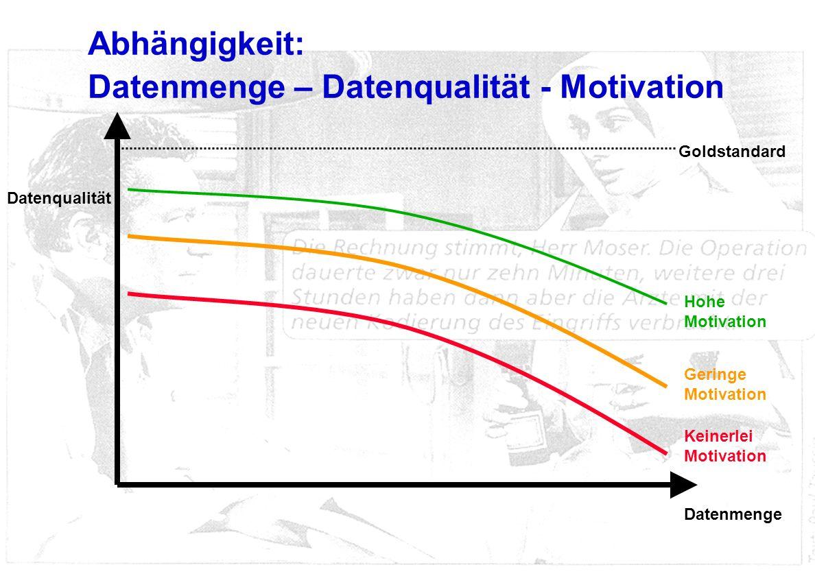 Abhängigkeit: Datenmenge – Datenqualität - Motivation