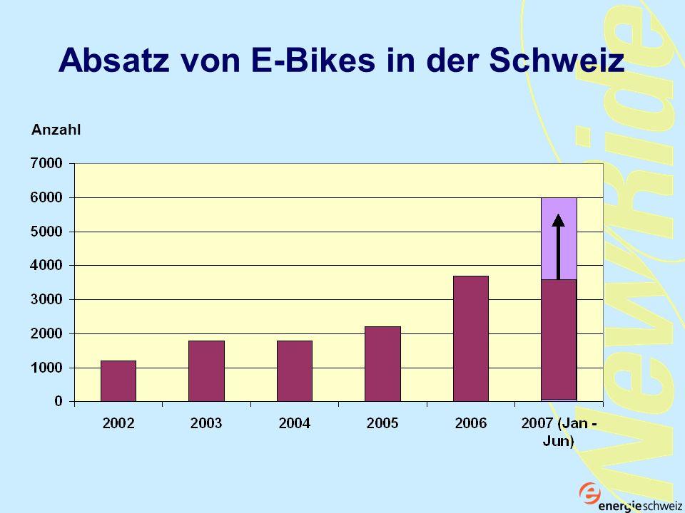 Absatz von E-Bikes in der Schweiz