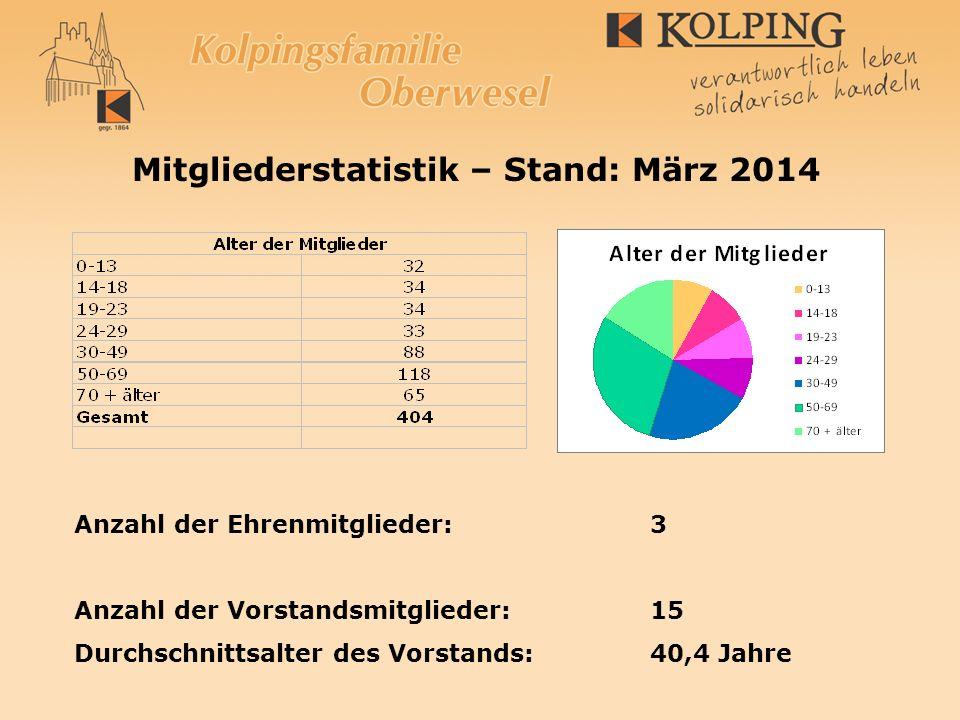 Mitgliederstatistik – Stand: März 2014