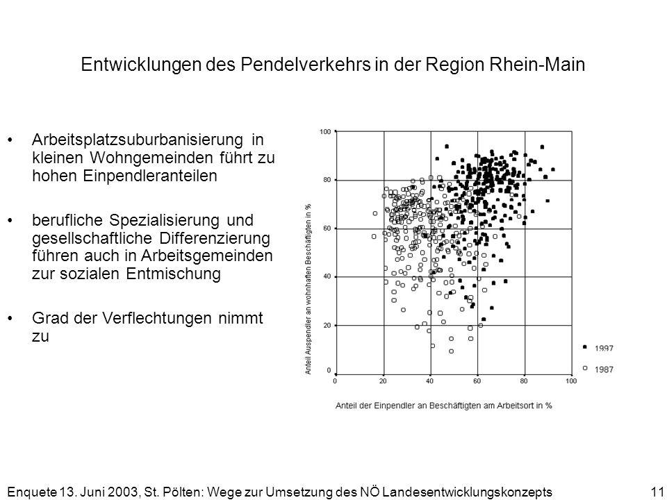 Entwicklungen des Pendelverkehrs in der Region Rhein-Main
