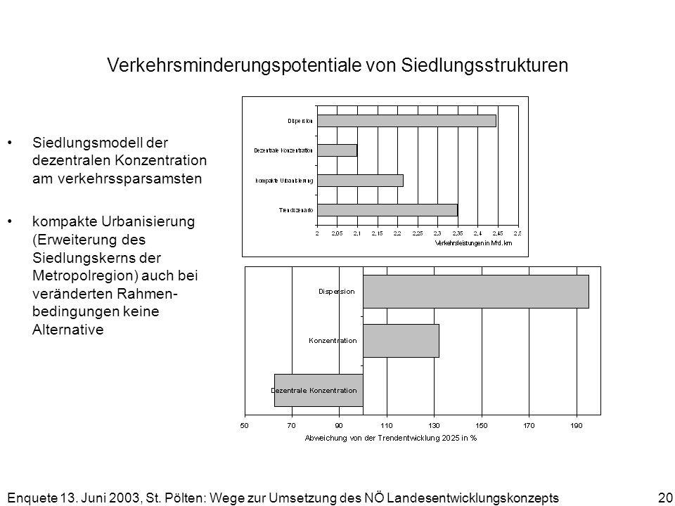 Verkehrsminderungspotentiale von Siedlungsstrukturen