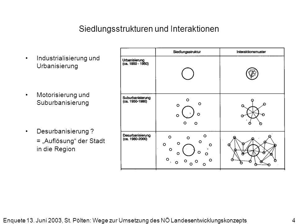 Siedlungsstrukturen und Interaktionen