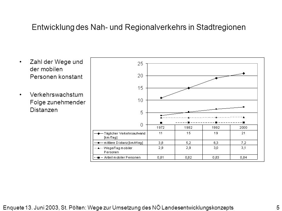 Entwicklung des Nah- und Regionalverkehrs in Stadtregionen