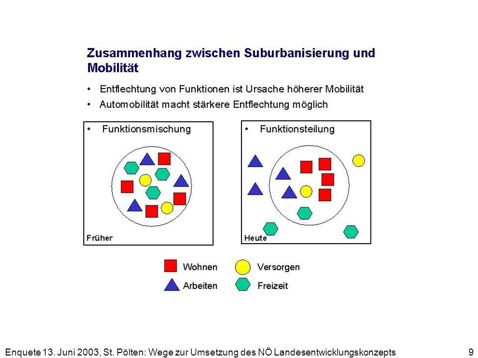 Enquete 13. Juni 2003, St. Pölten: Wege zur Umsetzung des NÖ Landesentwicklungskonzepts 9