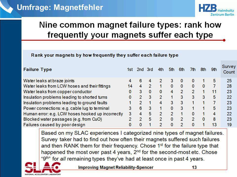 Umfrage: Magnetfehler