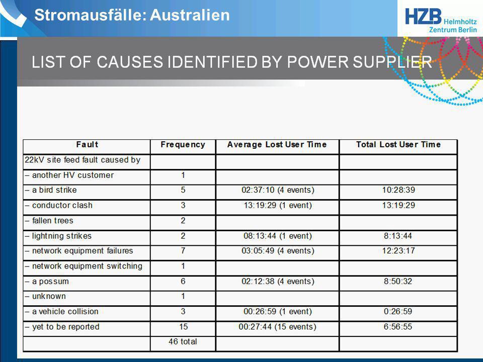 Stromausfälle: Australien