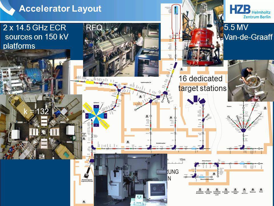 Accelerator Layout 5.5 MV Van-de-Graaff