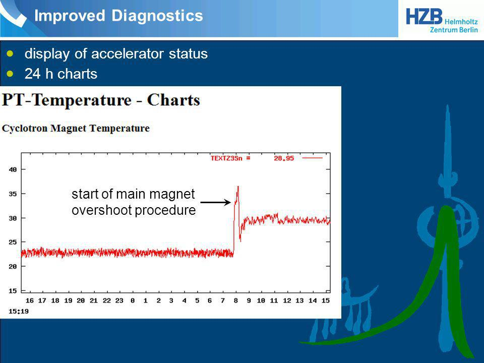 Improved Diagnostics display of accelerator status 24 h charts