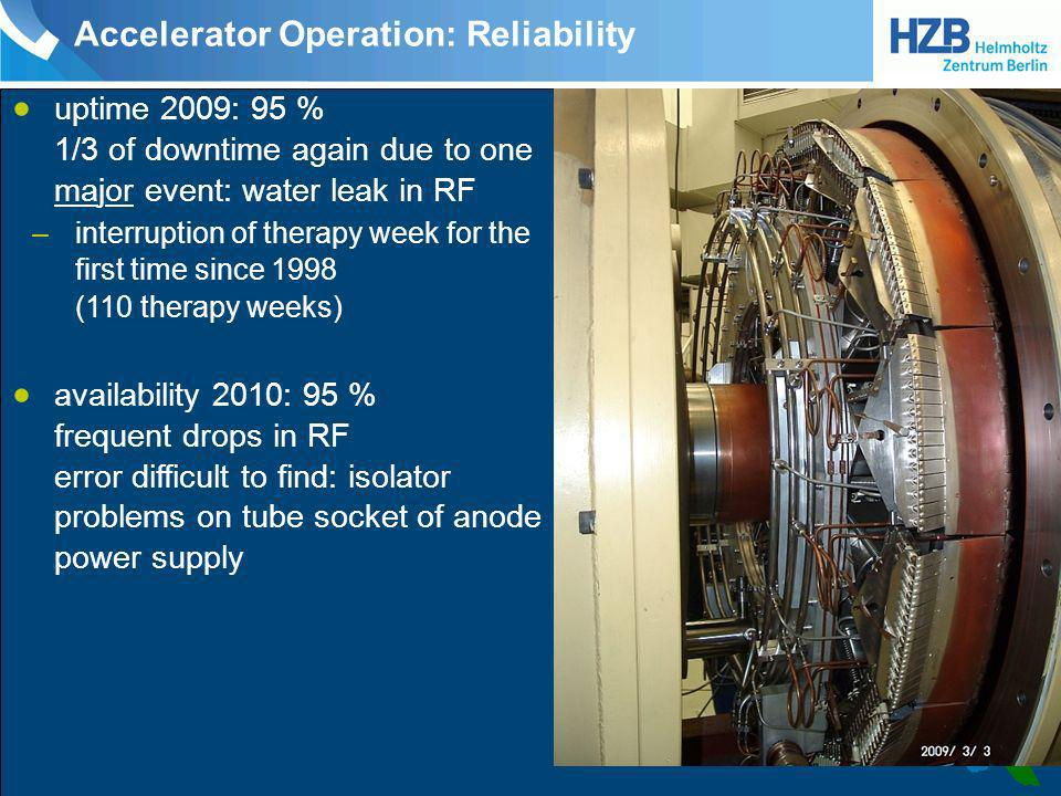 Accelerator Operation: Reliability
