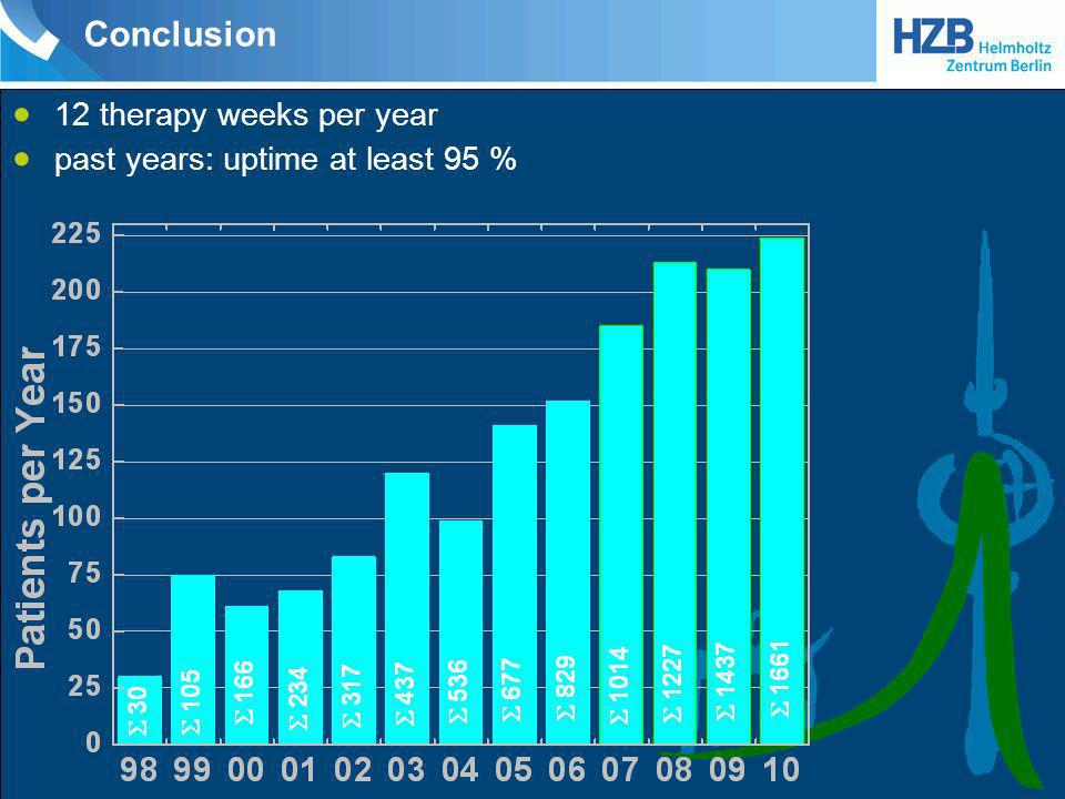 Conclusion 12 therapy weeks per year past years: uptime at least 95 %