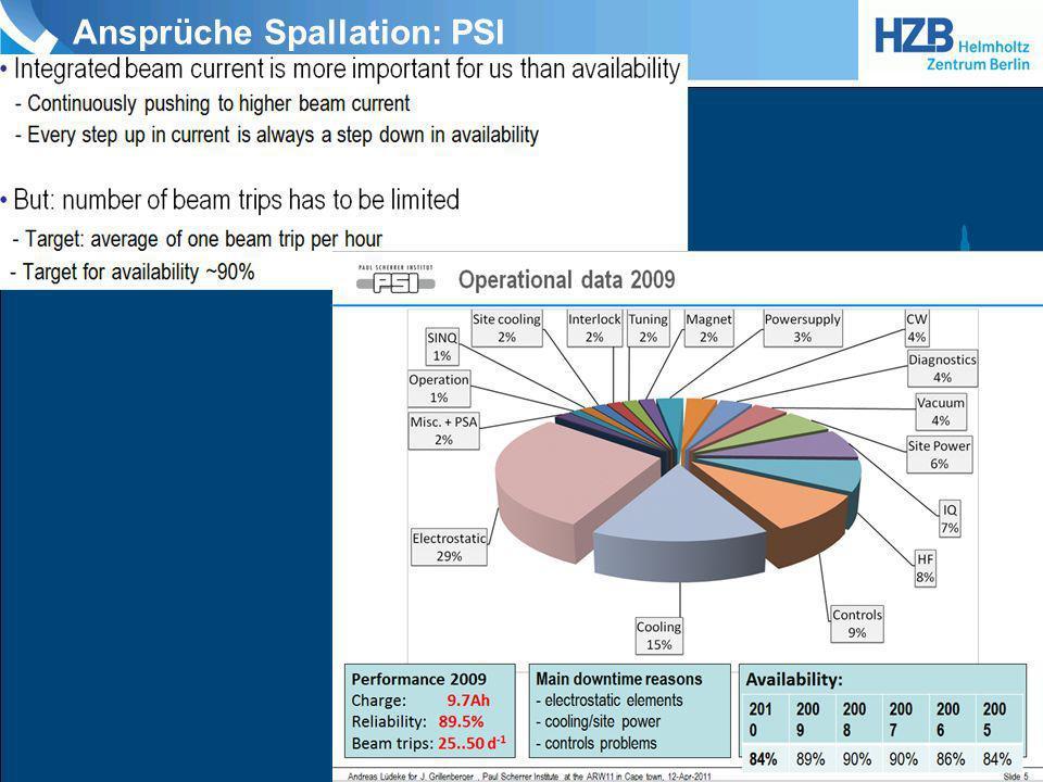 Ansprüche Spallation: PSI