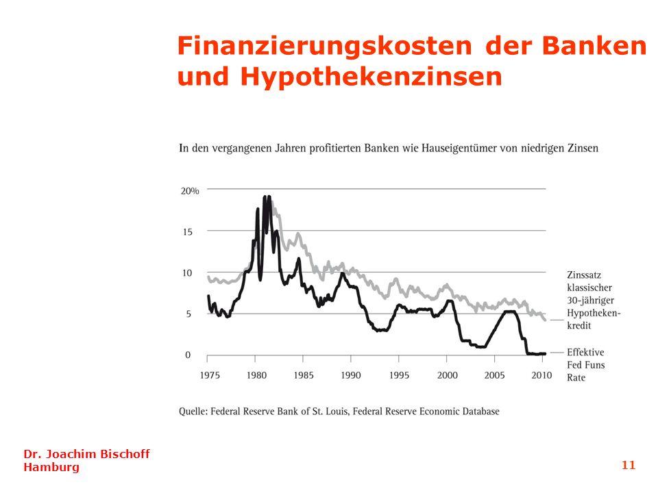 Finanzierungskosten der Banken