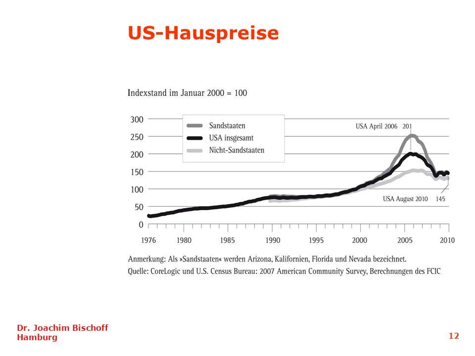 US-Hauspreise