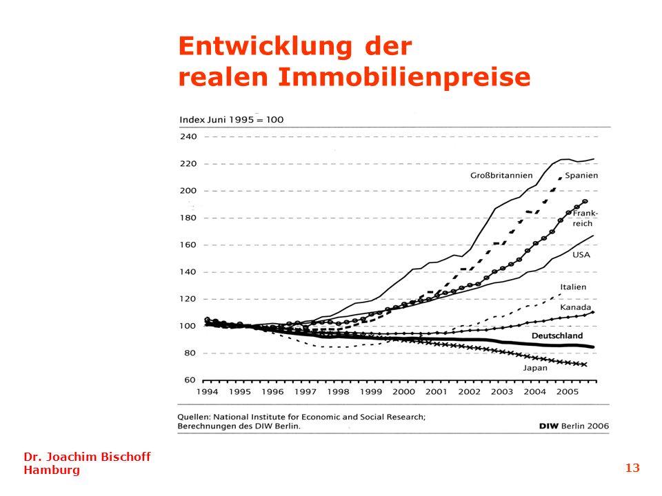Entwicklung der realen Immobilienpreise