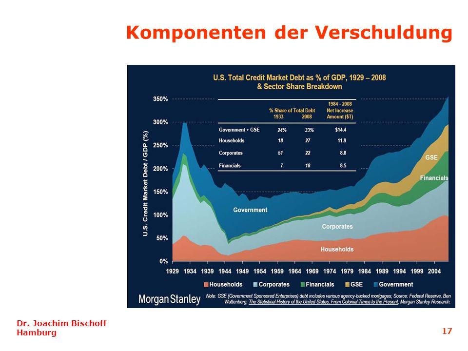 Komponenten der Verschuldung