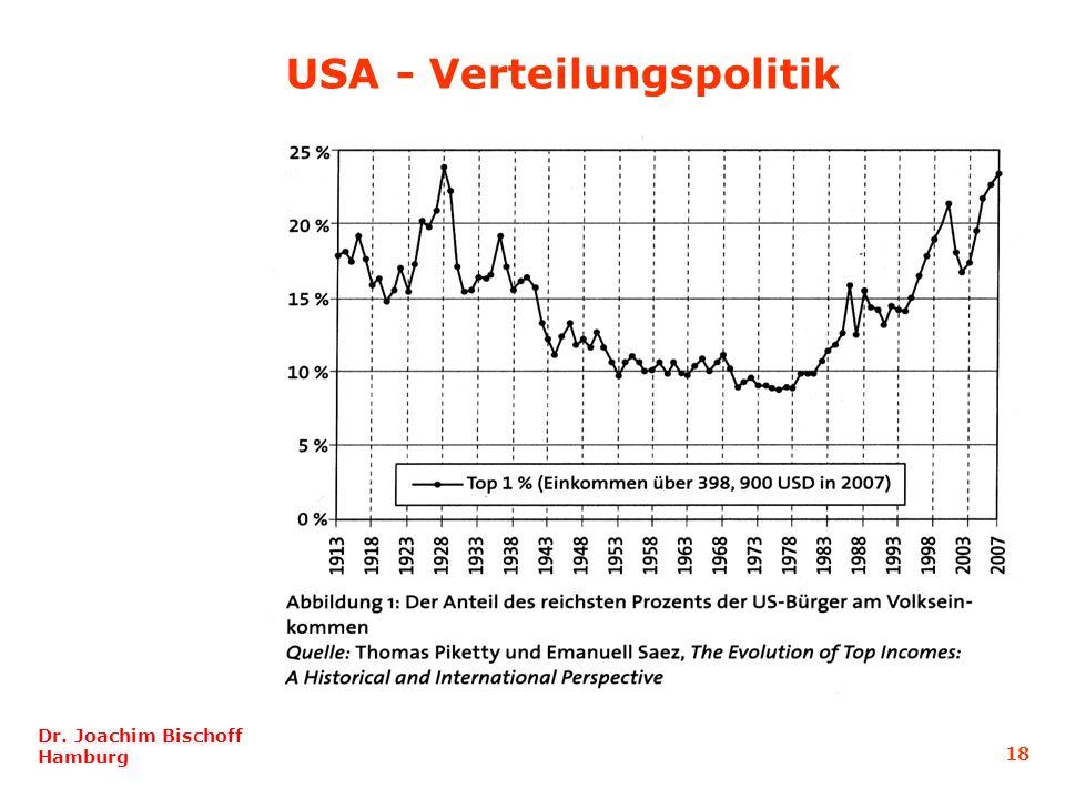USA - Verteilungspolitik
