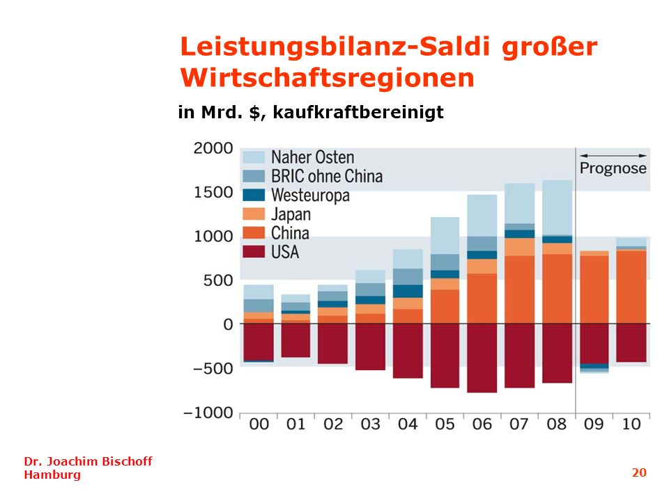 Leistungsbilanz-Saldi großer Wirtschaftsregionen
