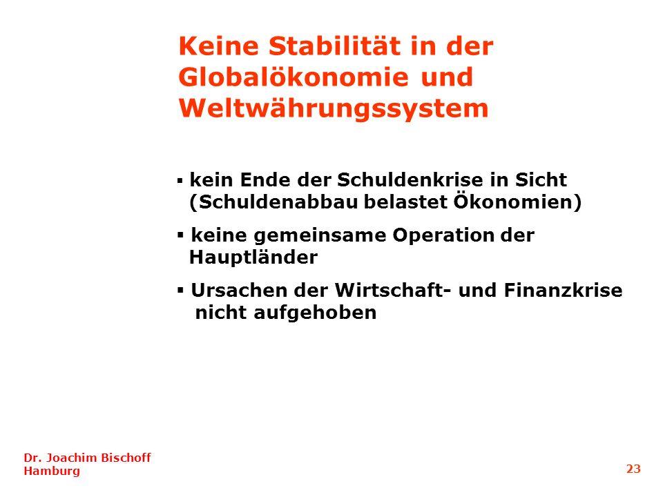 Keine Stabilität in der Globalökonomie und Weltwährungssystem