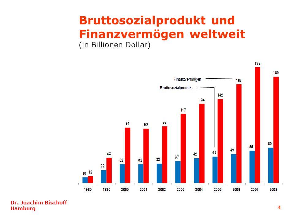 Bruttosozialprodukt und Finanzvermögen weltweit