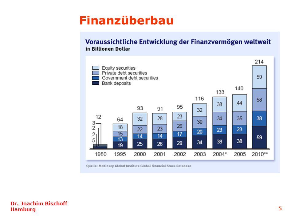 Finanzüberbau
