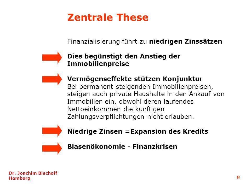 Zentrale These Finanzialisierung führt zu niedrigen Zinssätzen