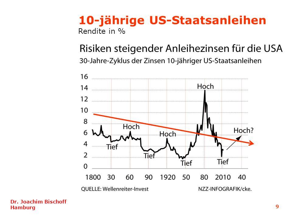 10-jährige US-Staatsanleihen
