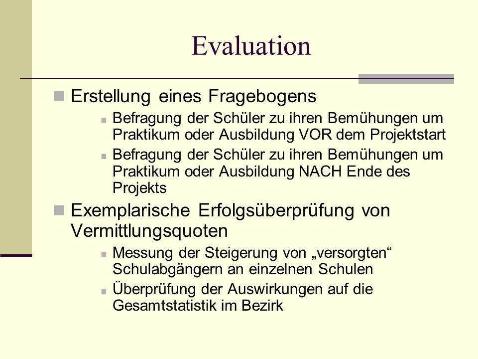 Evaluation Erstellung eines Fragebogens