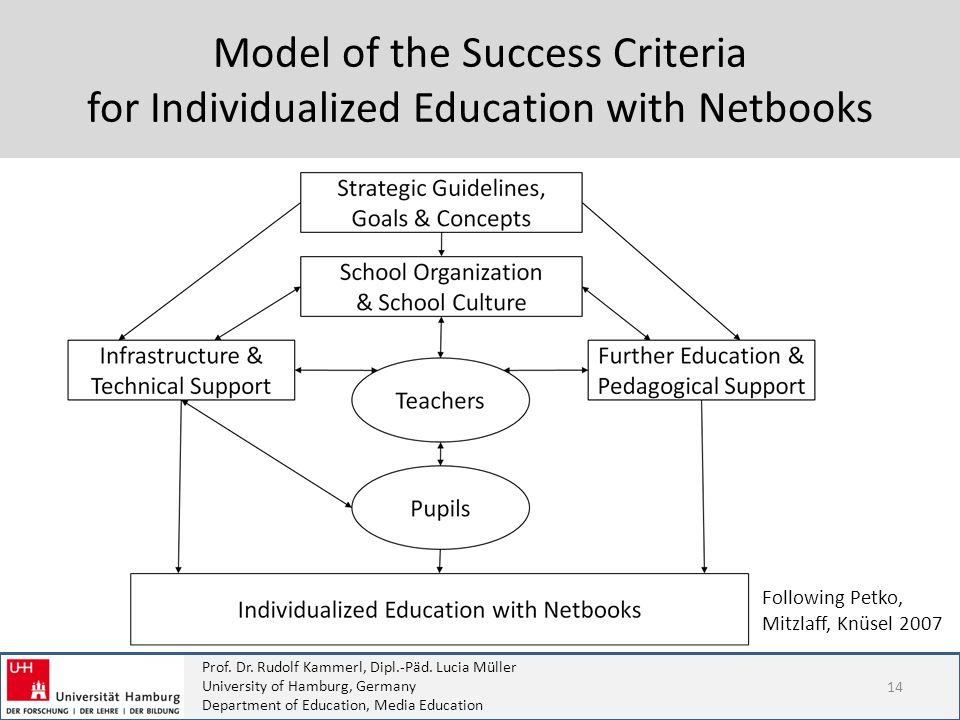 Model of the Success Criteria