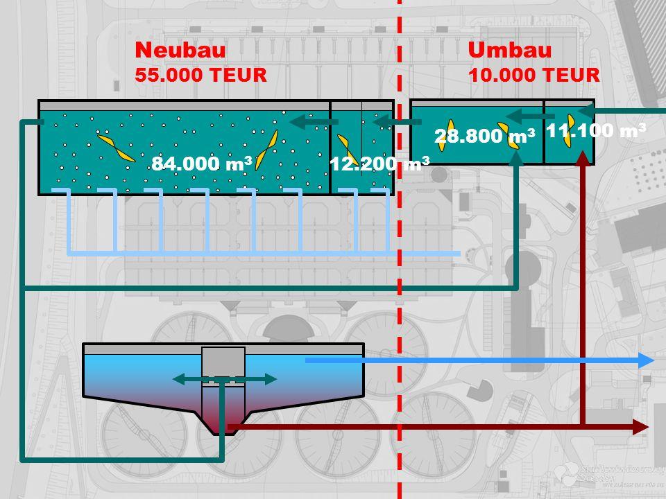 Neubau Umbau 55.000 TEUR 10.000 TEUR 11.100 m3 28.800 m3 84.000 m3