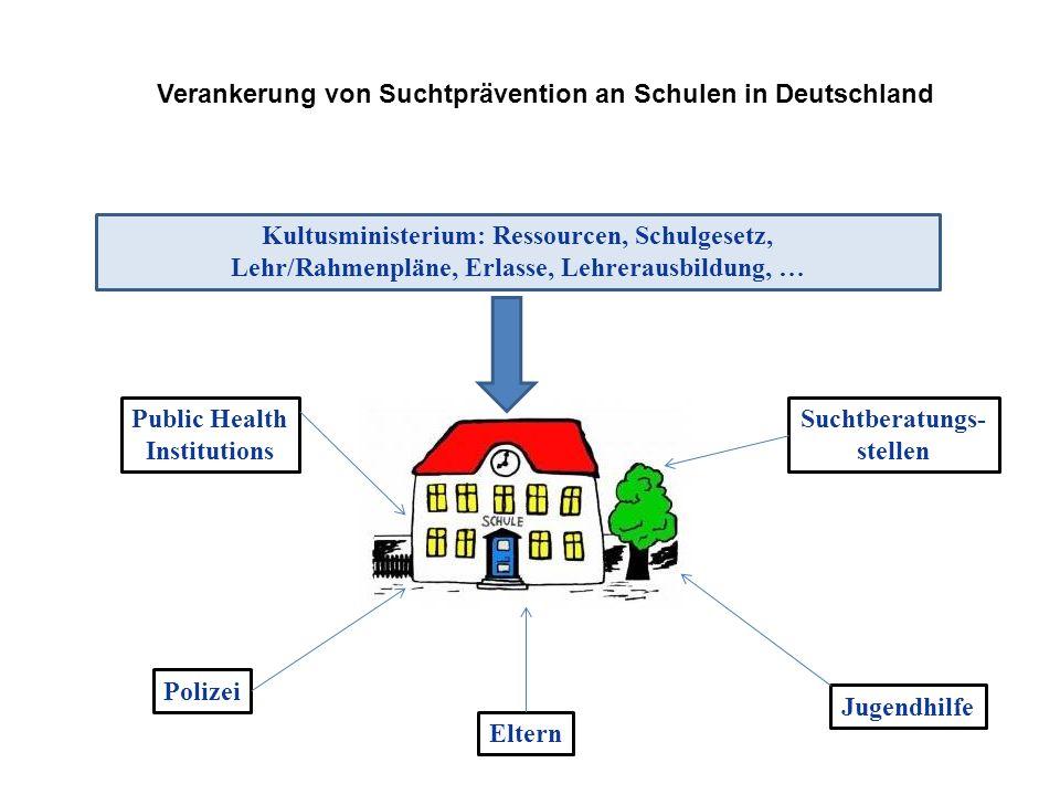 Verankerung von Suchtprävention an Schulen in Deutschland