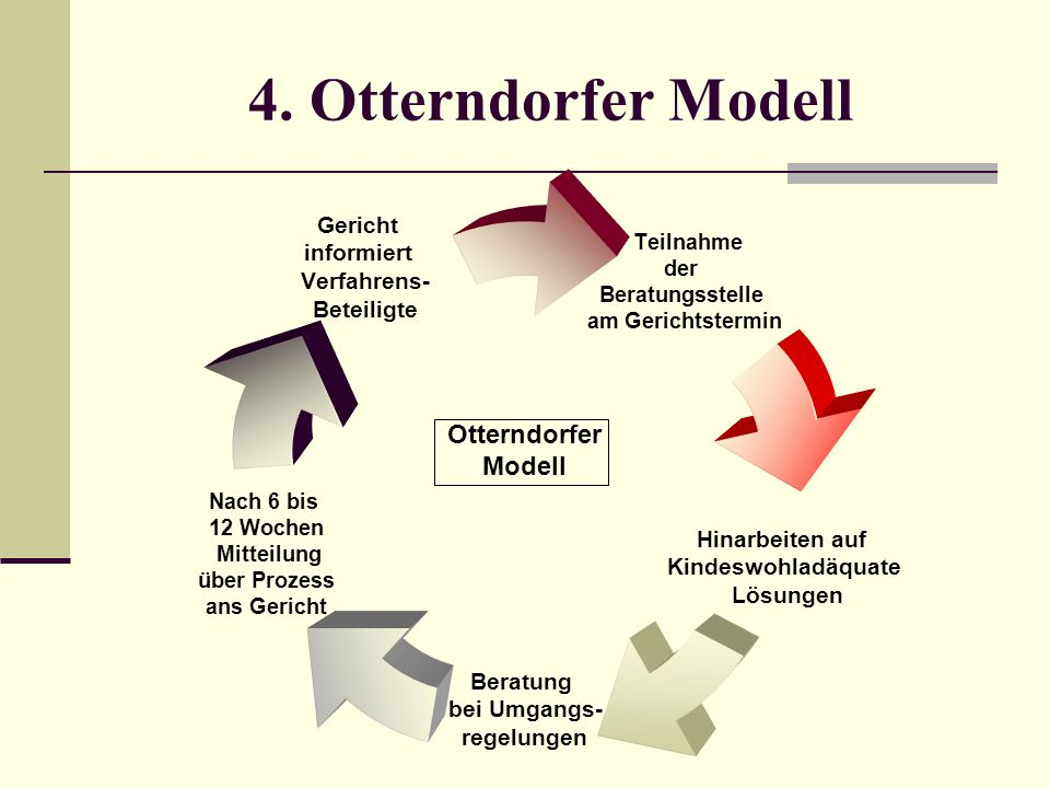 4. Otterndorfer Modell Otterndorfer Modell