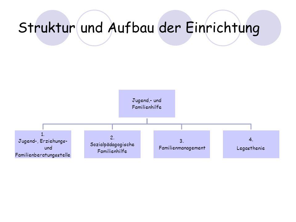 Struktur und Aufbau der Einrichtung