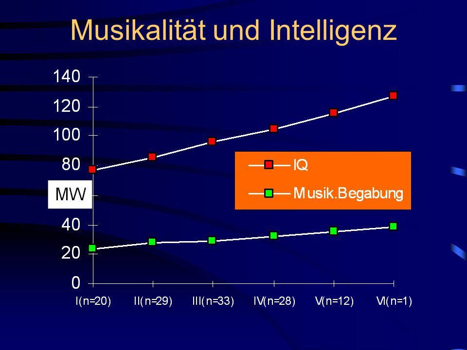 Musikalität und Intelligenz
