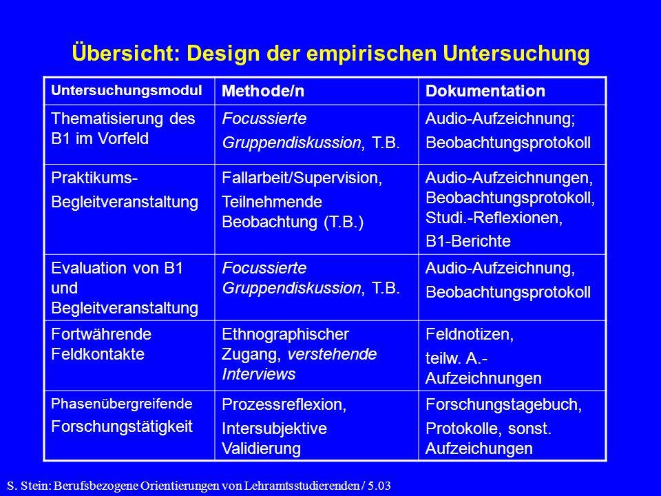 Übersicht: Design der empirischen Untersuchung