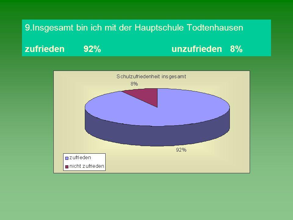 9. Insgesamt bin ich mit der Hauptschule Todtenhausen zufrieden. 92%