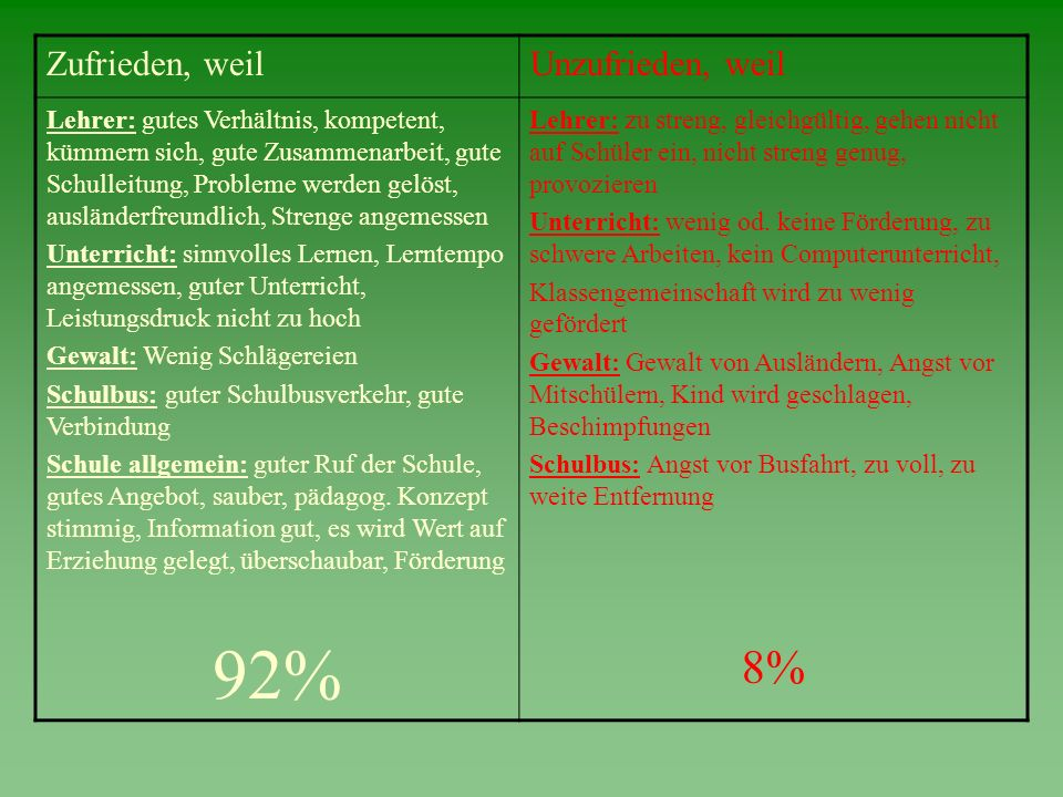 92% 8% Zufrieden, weil Unzufrieden, weil