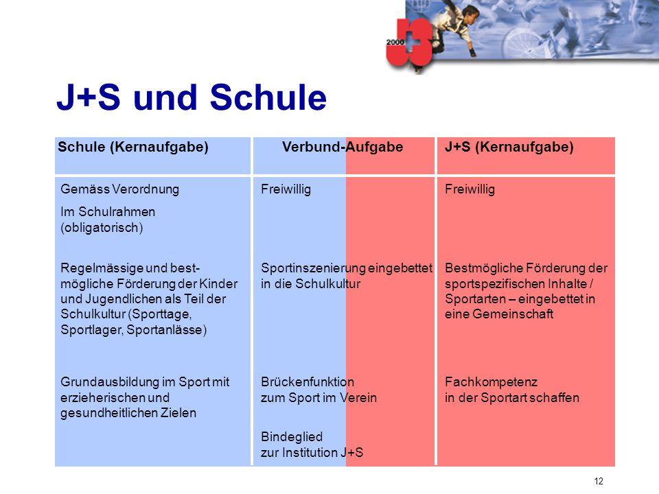 J+S und Schule Schule (Kernaufgabe) Verbund-Aufgabe J+S (Kernaufgabe)