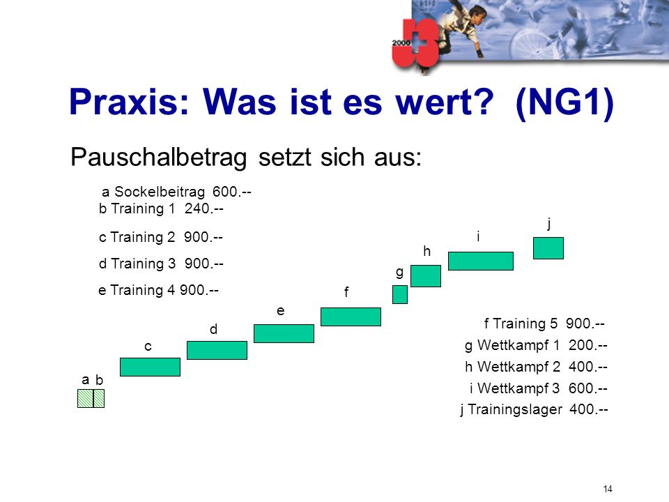 Praxis: Was ist es wert (NG1)