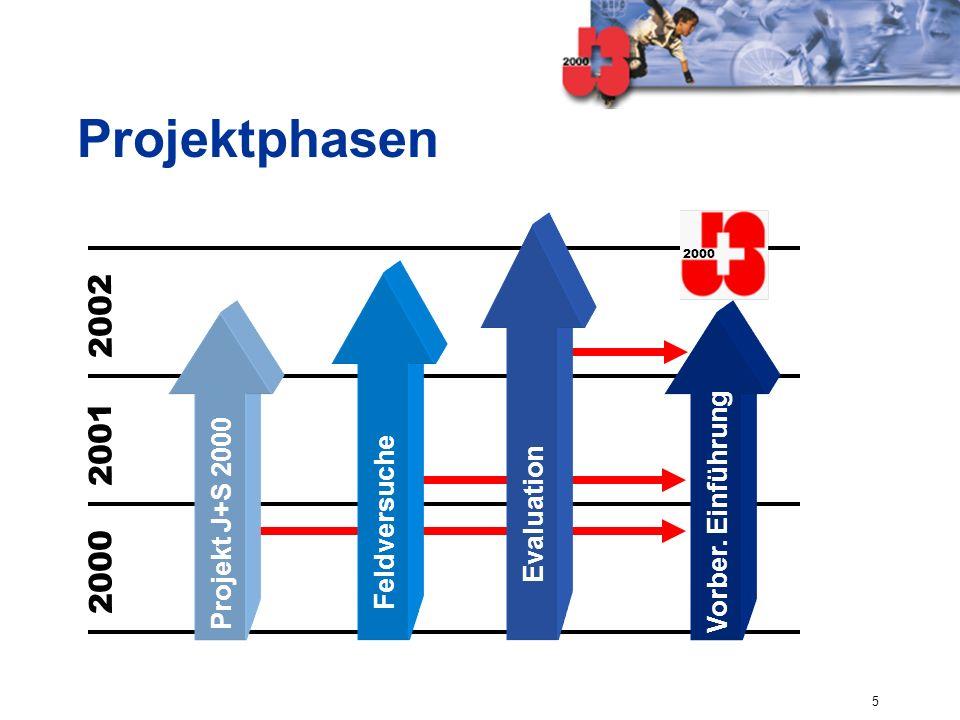 Projektphasen 2002 2001 2000 Vorber. Einführung Projekt J+S 2000
