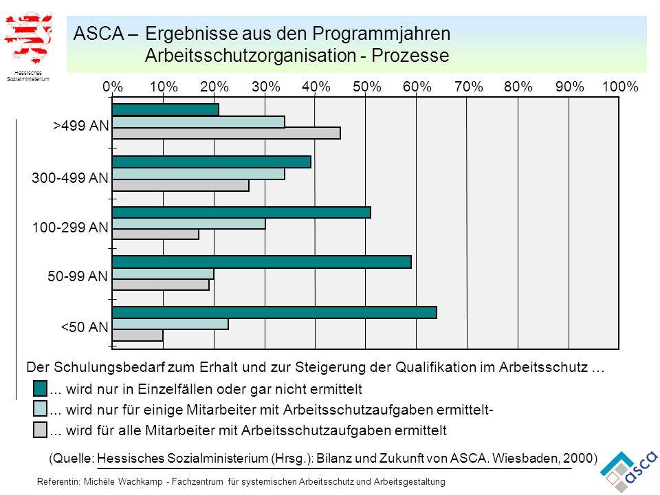 ASCA – Ergebnisse aus den Programmjahren