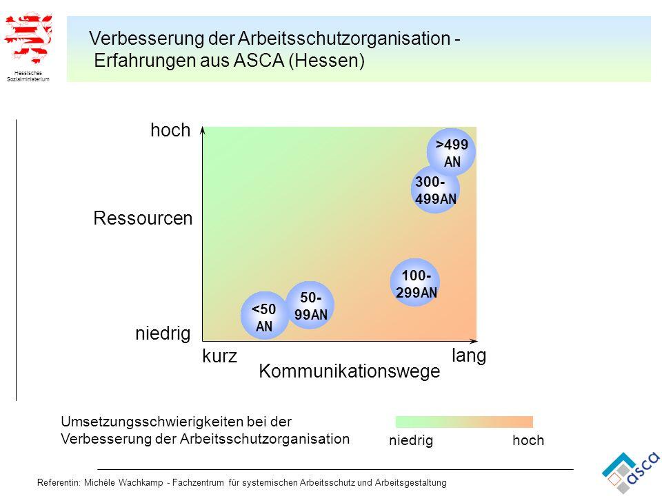 Verbesserung der Arbeitsschutzorganisation - Erfahrungen aus ASCA (Hessen)