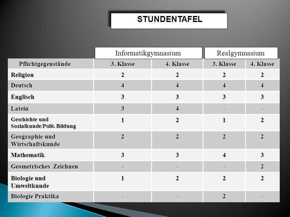 STUNDENTAFEL Informatikgymnasium Realgymnasium Pflichtgegenstände