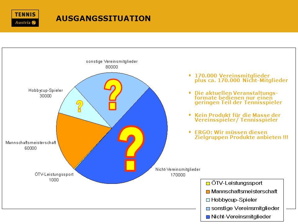 AUSGANGSSITUATION 170.000 Vereinsmitglieder plus ca. 170.000 Nicht-Mitglieder.