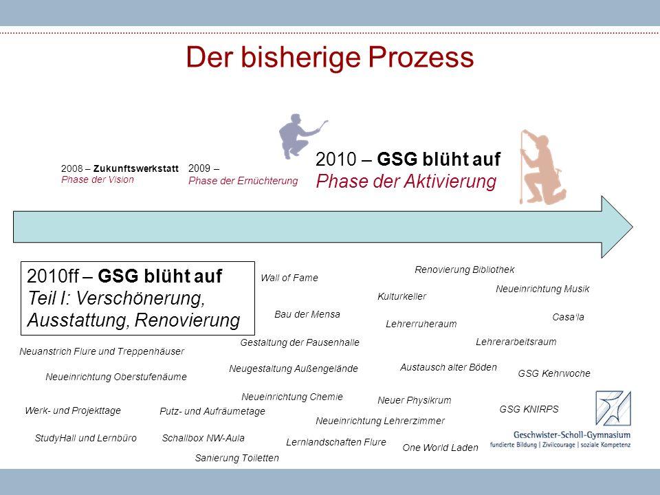 Der bisherige Prozess 2010 – GSG blüht auf Phase der Aktivierung